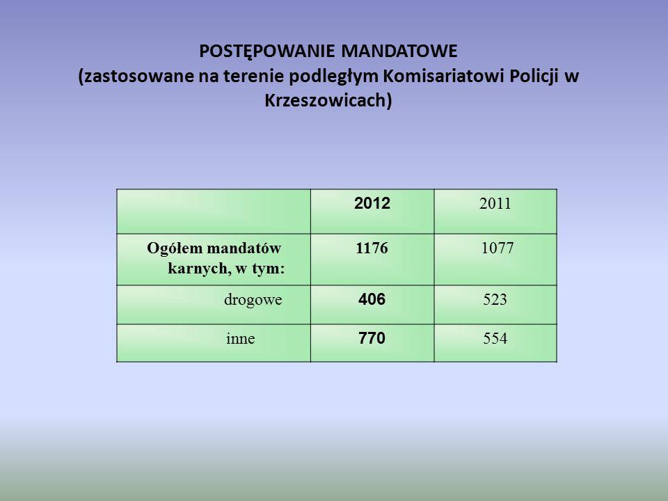 POSTĘPOWANIE MANDATOWE (zastosowane na terenie podległym Komisariatowi Policji w Krzeszowicach) 2012 2011 Ogółem mandatów karnych, w tym: 1176 1077 dr