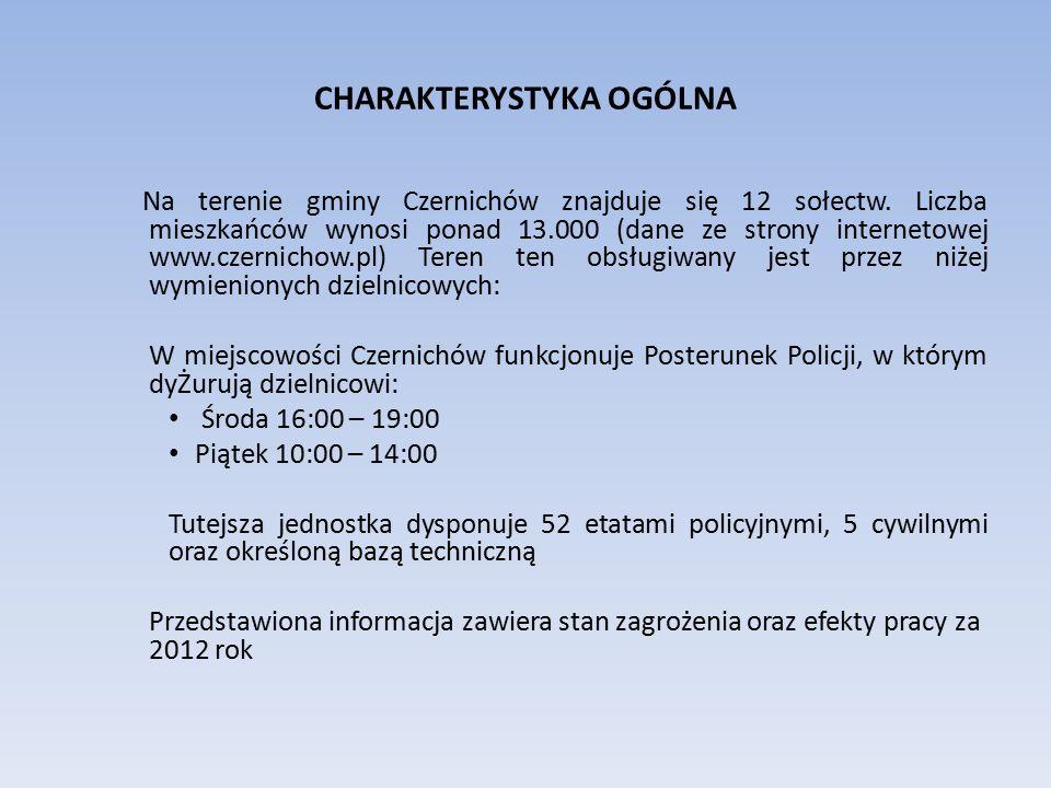 CHARAKTERYSTYKA OGÓLNA Na terenie gminy Czernichów znajduje się 12 sołectw. Liczba mieszkańców wynosi ponad 13.000 (dane ze strony internetowej www.cz