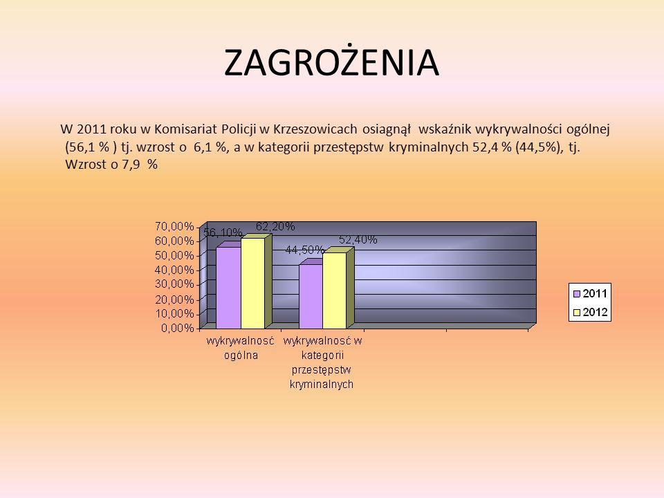 ZAGROŻENIA W 2011 roku w Komisariat Policji w Krzeszowicach osiagnął wskaźnik wykrywalności ogólnej (56,1 % ) tj. wzrost o 6,1 %, a w kategorii przest