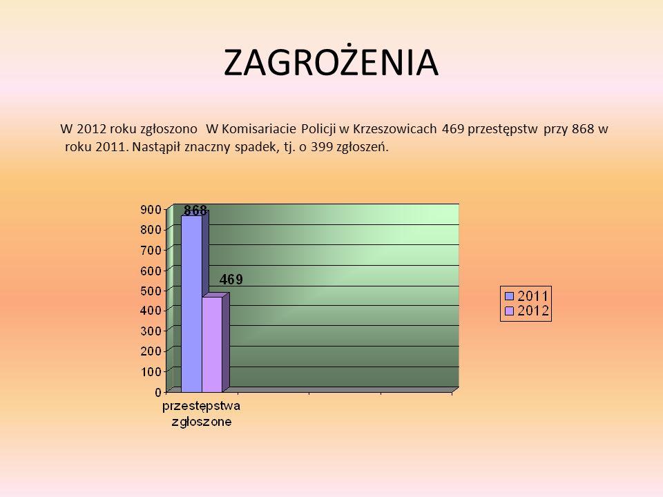 ZAGROŻENIA W 2012 roku zgłoszono W Komisariacie Policji w Krzeszowicach 469 przestępstw przy 868 w roku 2011. Nastąpił znaczny spadek, tj. o 399 zgłos