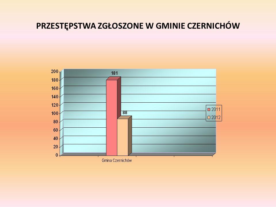 Ilość czynów karalnych popełnionych przez nieletnich w gminie Czernichów