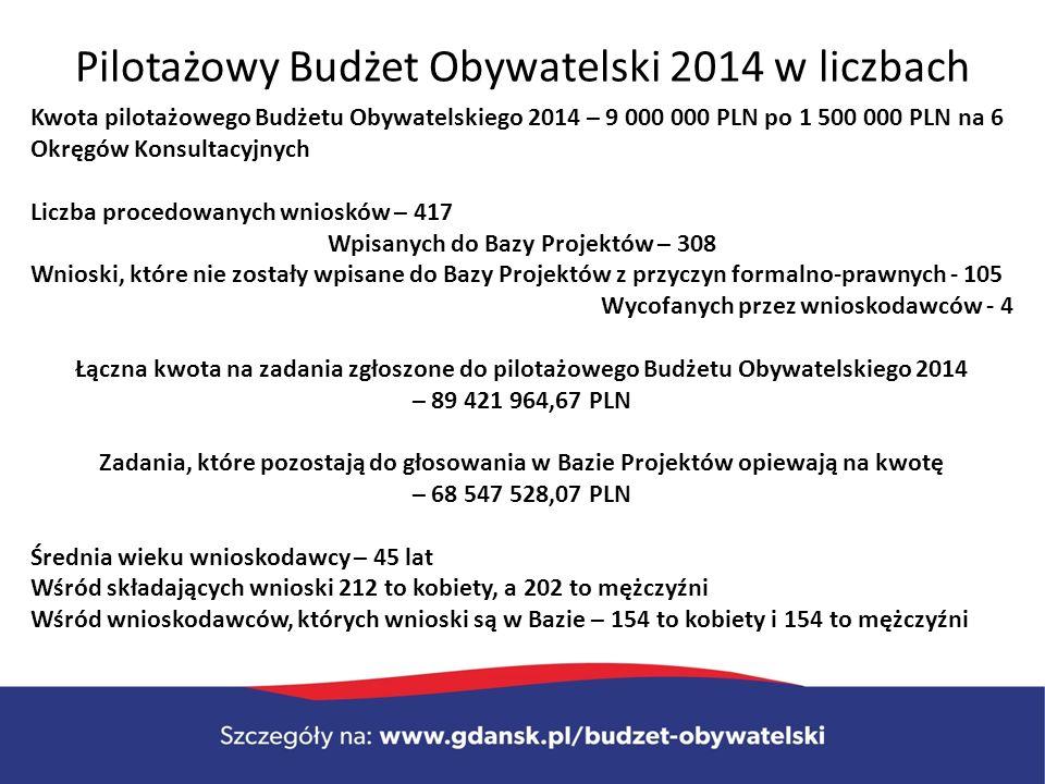 Pilotażowy Budżet Obywatelski 2014 w liczbach Kwota pilotażowego Budżetu Obywatelskiego 2014 – 9 000 000 PLN po 1 500 000 PLN na 6 Okręgów Konsultacyjnych Liczba procedowanych wniosków – 417 Wpisanych do Bazy Projektów – 308 Wnioski, które nie zostały wpisane do Bazy Projektów z przyczyn formalno-prawnych - 105 Wycofanych przez wnioskodawców - 4 Łączna kwota na zadania zgłoszone do pilotażowego Budżetu Obywatelskiego 2014 – 89 421 964,67 PLN Zadania, które pozostają do głosowania w Bazie Projektów opiewają na kwotę – 68 547 528,07 PLN Średnia wieku wnioskodawcy – 45 lat Wśród składających wnioski 212 to kobiety, a 202 to mężczyźni Wśród wnioskodawców, których wnioski są w Bazie – 154 to kobiety i 154 to mężczyźni