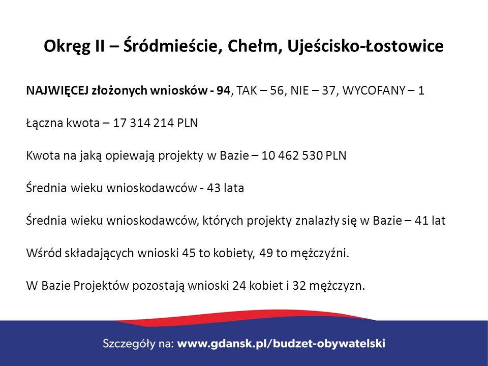 Okręg II – Śródmieście, Chełm, Ujeścisko-Łostowice NAJWIĘCEJ złożonych wniosków - 94, TAK – 56, NIE – 37, WYCOFANY – 1 Łączna kwota – 17 314 214 PLN Kwota na jaką opiewają projekty w Bazie – 10 462 530 PLN Średnia wieku wnioskodawców - 43 lata Średnia wieku wnioskodawców, których projekty znalazły się w Bazie – 41 lat Wśród składających wnioski 45 to kobiety, 49 to mężczyźni.