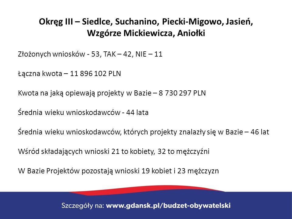 Okręg III – Siedlce, Suchanino, Piecki-Migowo, Jasień, Wzgórze Mickiewicza, Aniołki Złożonych wniosków - 53, TAK – 42, NIE – 11 Łączna kwota – 11 896 102 PLN Kwota na jaką opiewają projekty w Bazie – 8 730 297 PLN Średnia wieku wnioskodawców - 44 lata Średnia wieku wnioskodawców, których projekty znalazły się w Bazie – 46 lat Wśród składających wnioski 21 to kobiety, 32 to mężczyźni W Bazie Projektów pozostają wnioski 19 kobiet i 23 mężczyzn
