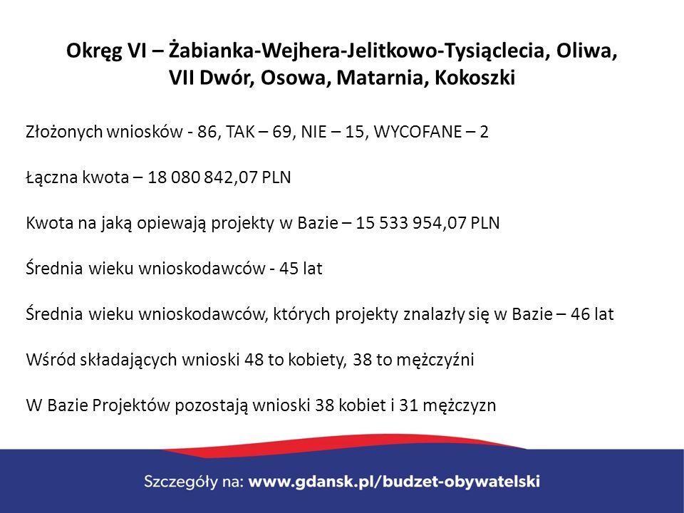 Okręg VI – Żabianka-Wejhera-Jelitkowo-Tysiąclecia, Oliwa, VII Dwór, Osowa, Matarnia, Kokoszki Złożonych wniosków - 86, TAK – 69, NIE – 15, WYCOFANE – 2 Łączna kwota – 18 080 842,07 PLN Kwota na jaką opiewają projekty w Bazie – 15 533 954,07 PLN Średnia wieku wnioskodawców - 45 lat Średnia wieku wnioskodawców, których projekty znalazły się w Bazie – 46 lat Wśród składających wnioski 48 to kobiety, 38 to mężczyźni W Bazie Projektów pozostają wnioski 38 kobiet i 31 mężczyzn