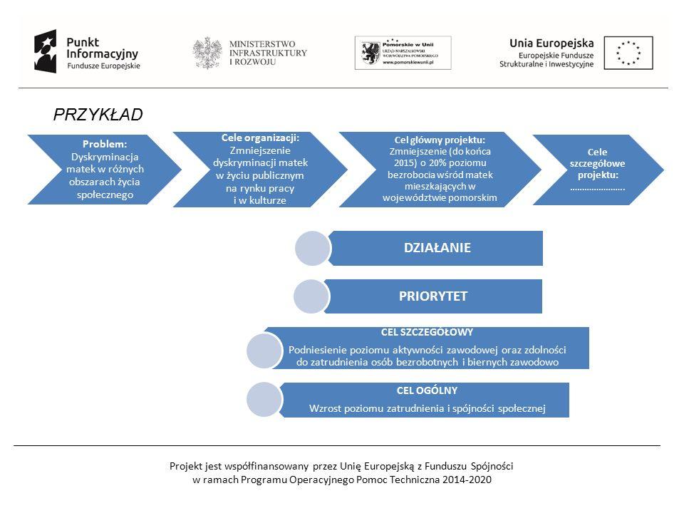 Projekt jest współfinansowany przez Unię Europejską z Funduszu Spójności w ramach Programu Operacyjnego Pomoc Techniczna 2014-2020 PRZYKŁAD Problem: Dyskryminacja matek w różnych obszarach życia społecznego Cele organizacji: Zmniejszenie dyskryminacji matek w życiu publicznym na rynku pracy i w kulturze Cel główny projektu: Zmniejszenie (do końca 2015) o 20% poziomu bezrobocia wśród matek mieszkających w województwie pomorskim Cele szczegółowe projektu: …………………..