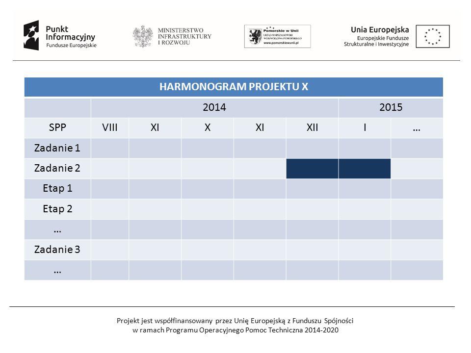 Projekt jest współfinansowany przez Unię Europejską z Funduszu Spójności w ramach Programu Operacyjnego Pomoc Techniczna 2014-2020 HARMONOGRAM PROJEKTU X 20142015 SPPVIIIXIX XIII… Zadanie 1 Zadanie 2 Etap 1 Etap 2 … Zadanie 3 …