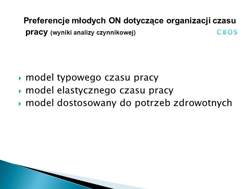 Preferencje młodych ON dotyczące organizacji czasu pracy (wyniki analizy czynnikowej)  model typowego czasu pracy  model elastycznego czasu pracy  model dostosowany do potrzeb zdrowotnych