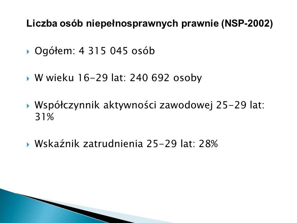 Liczba osób niepełnosprawnych prawnie (NSP-2002)  Ogółem: 4 315 045 osób  W wieku 16-29 lat: 240 692 osoby  Współczynnik aktywności zawodowej 25-29 lat: 31%  Wskaźnik zatrudnienia 25-29 lat: 28%
