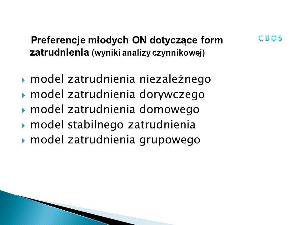 Preferencje młodych ON dotyczące form zatrudnienia (wyniki analizy czynnikowej)  model zatrudnienia niezależnego  model zatrudnienia dorywczego  model zatrudnienia domowego  model stabilnego zatrudnienia  model zatrudnienia grupowego
