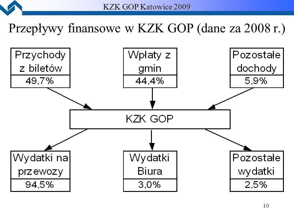 10 KZK GOP Katowice 2009 Przepływy finansowe w KZK GOP (dane za 2008 r.)