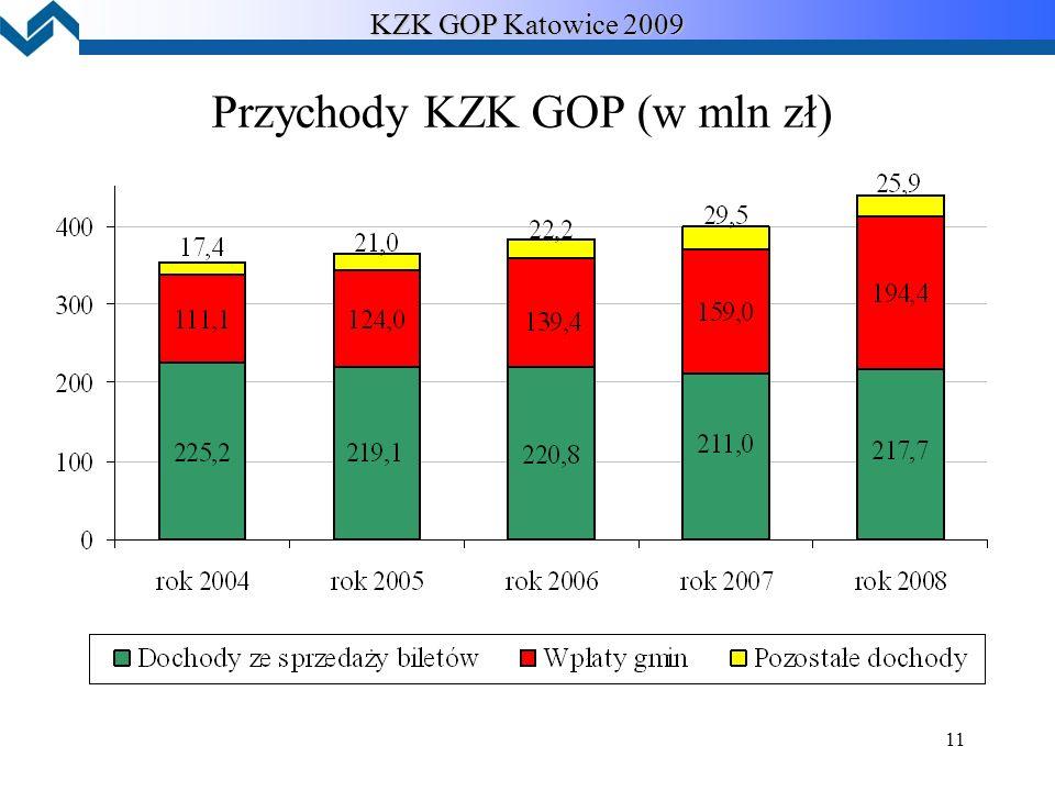 11 KZK GOP Katowice 2009 Przychody KZK GOP (w mln zł)