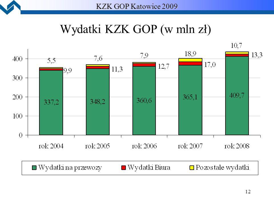 12 KZK GOP Katowice 2009 Wydatki KZK GOP (w mln zł)