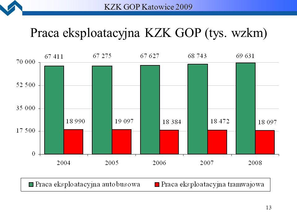 13 KZK GOP Katowice 2009 Praca eksploatacyjna KZK GOP (tys. wzkm)