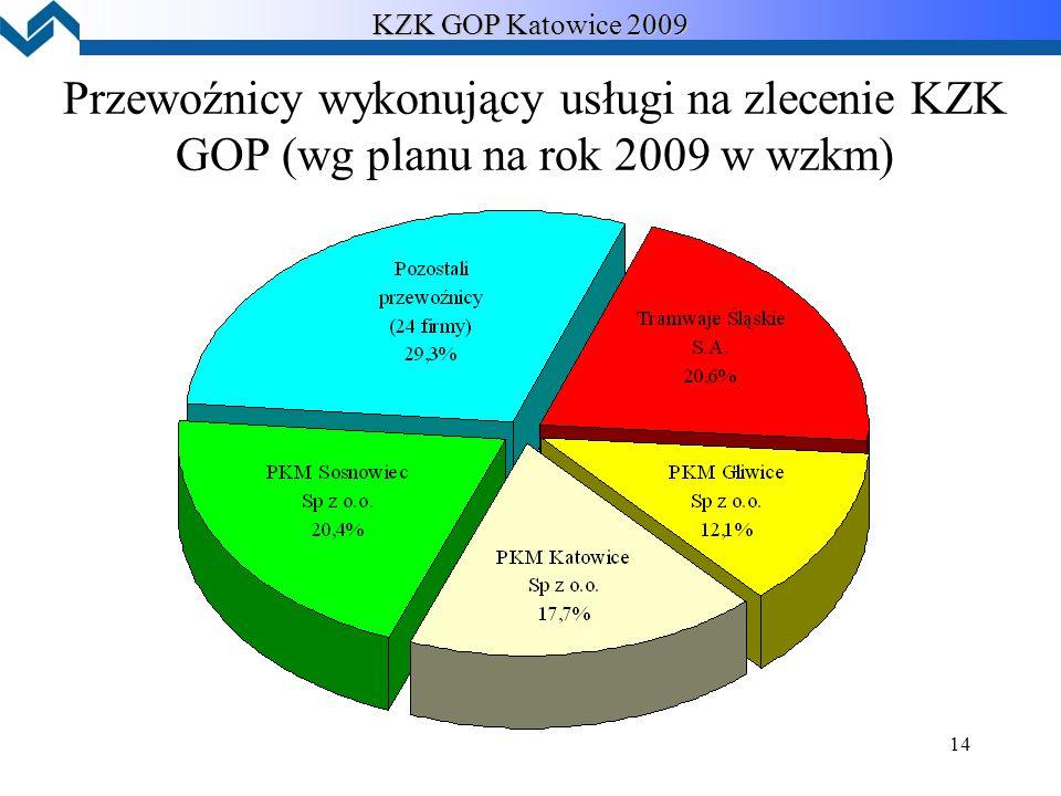 14 KZK GOP Katowice 2009 Przewoźnicy wykonujący usługi na zlecenie KZK GOP (wg planu na rok 2009 w wzkm)