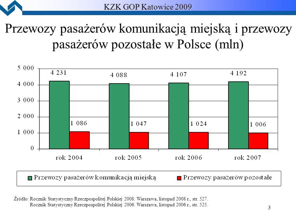 3 KZK GOP Katowice 2009 Przewozy pasażerów komunikacją miejską i przewozy pasażerów pozostałe w Polsce (mln) Źródło: Rocznik Statystyczny Rzeczpospolitej Polskiej 2008.