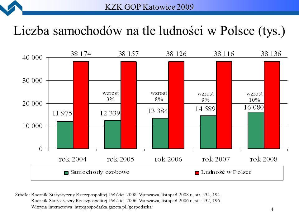 4 Liczba samochodów na tle ludności w Polsce (tys.) KZK GOP Katowice 2009 wzrost 3% wzrost 8% wzrost 9% wzrost 10% Źródło: Rocznik Statystyczny Rzeczpospolitej Polskiej 2008.