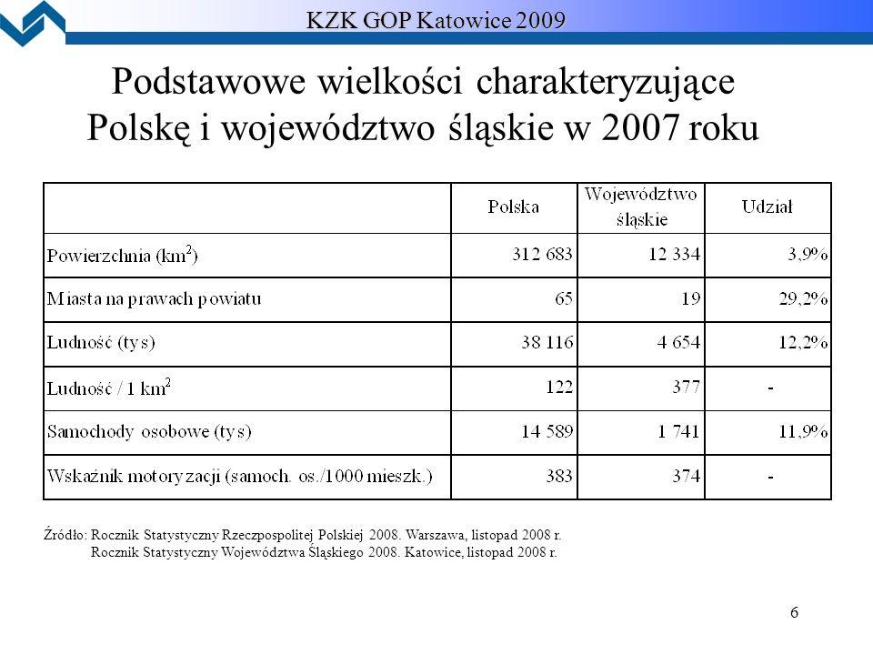 6 KZK GOP Katowice 2009 Podstawowe wielkości charakteryzujące Polskę i województwo śląskie w 2007 roku Źródło: Rocznik Statystyczny Rzeczpospolitej Polskiej 2008.