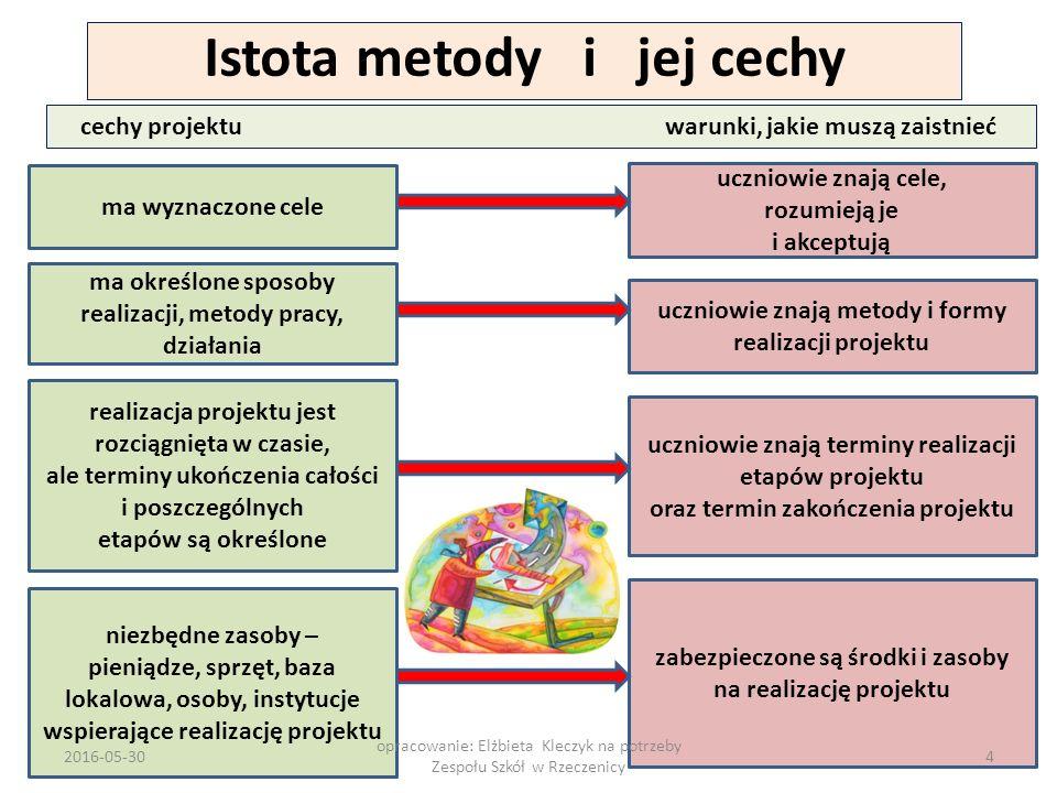2016-05-30 opracowanie: Elżbieta Kleczyk na potrzeby Zespołu Szkół w Rzeczenicy 35 Znamy zadania, jakie wykonuje uczeń w realizacji projektu edukacyjnego.
