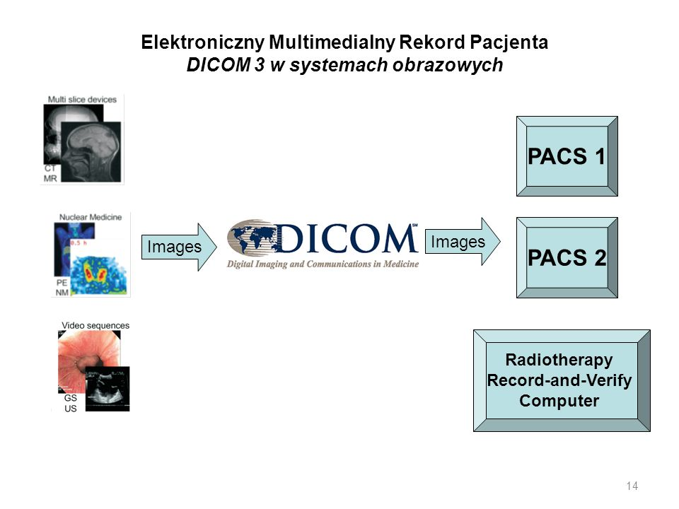 14 Elektroniczny Multimedialny Rekord Pacjenta DICOM 3 w systemach obrazowych PACS 1 PACS 2 Radiotherapy Record-and-Verify Computer Images