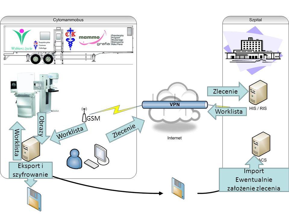 Zlecenie Worklista Obrazy Eksport i szyfrowanie Import Ewentualnie założenie zlecenia GSM