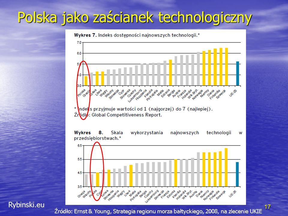 Rybinski.eu Polska jako zaścianek technologiczny 17 Źródło: Ernst & Young, Strategia regionu morza bałtyckiego, 2008, na zlecenie UKIE