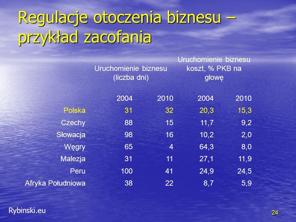 Rybinski.eu Regulacje otoczenia biznesu – przykład zacofania 24 Uruchomienie biznesu (liczba dni) Uruchomienie biznesu koszt, % PKB na głowę 200420102