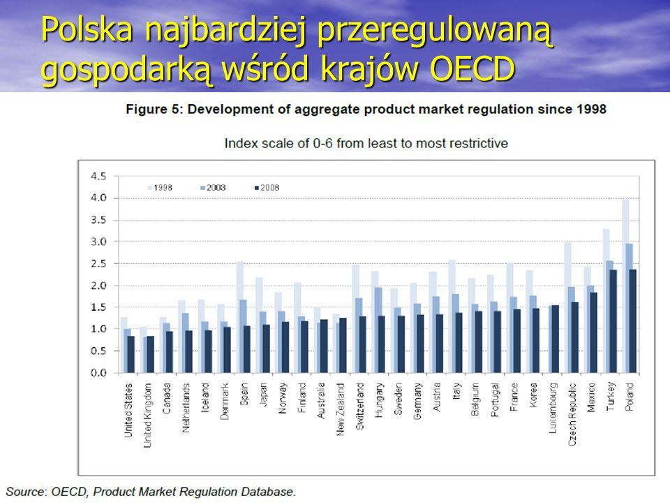 Rybinski.eu Polska najbardziej przeregulowaną gospodarką wśród krajów OECD 25