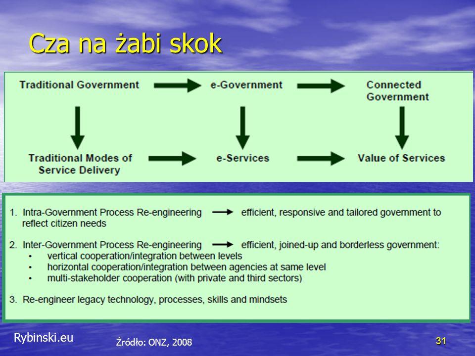 Rybinski.eu Cza na żabi skok 31 Źródło: ONZ, 2008