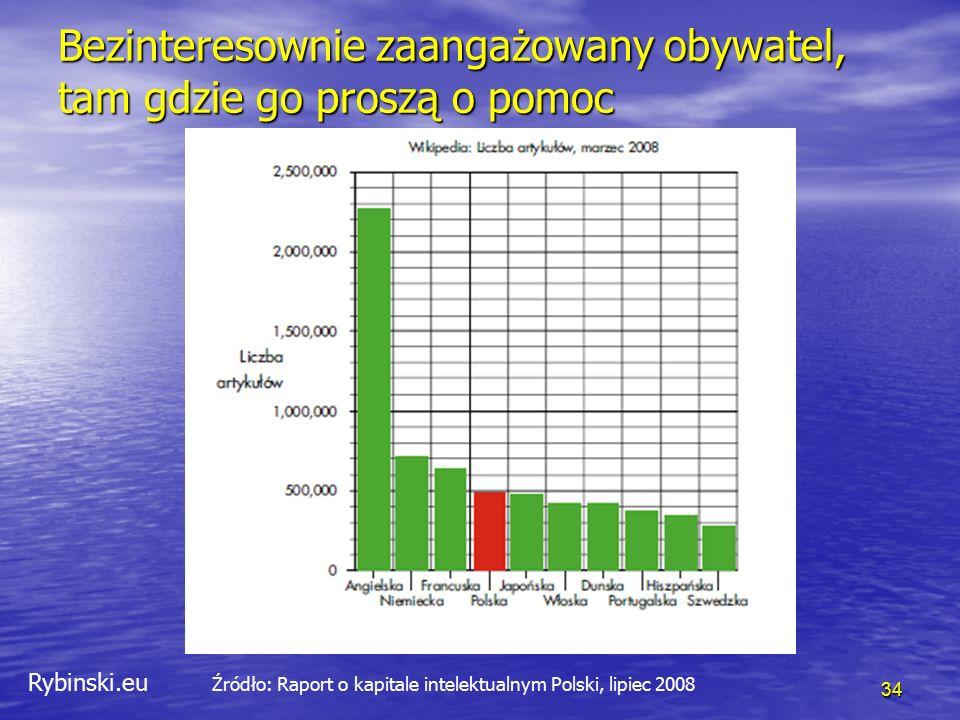 Rybinski.eu 34 Bezinteresownie zaangażowany obywatel, tam gdzie go proszą o pomoc Źródło: Raport o kapitale intelektualnym Polski, lipiec 2008