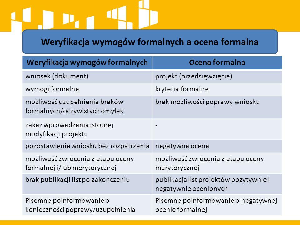 Weryfikacja wymogów formalnych 14 dni od dnia zakończenia naboru wniosków w danej rundzie/ 21 dni* dotyczy zagadnień związanych ze spełnieniem wymogów rejestracyjnych oraz poprawnością wypełnienia wniosku o dofinansowanie zgodnie z ogólnie przyjętymi dla RPO WL zasadami (np.