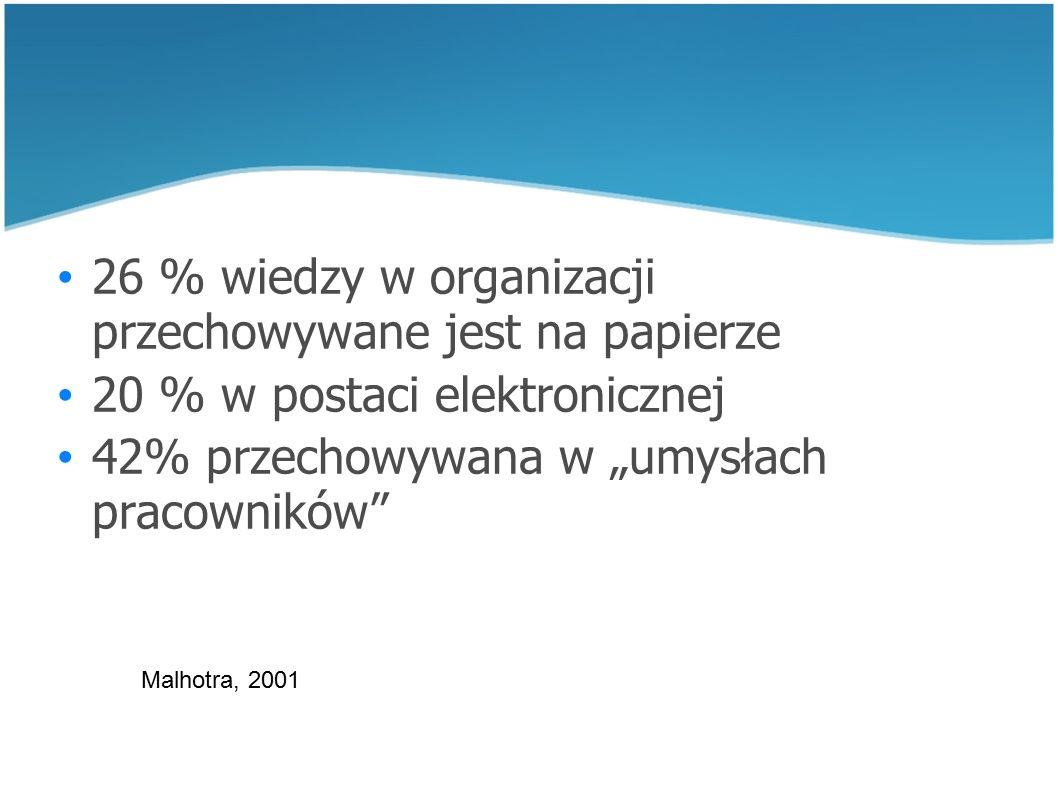 """26 % wiedzy w organizacji przechowywane jest na papierze 20 % w postaci elektronicznej 42% przechowywana w """"umysłach pracowników Malhotra, 2001"""