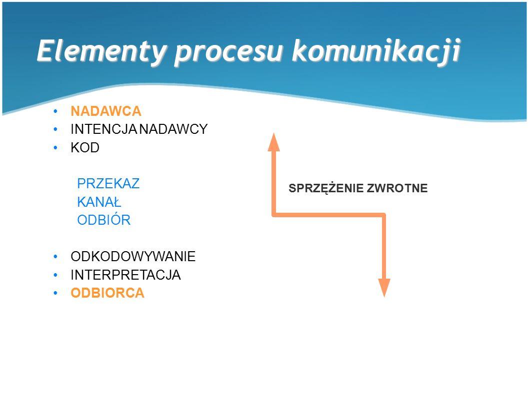 Elementy procesu komunikacji NADAWCA INTENCJA NADAWCY KOD PRZEKAZ KANAŁ ODBIÓR ODKODOWYWANIE INTERPRETACJA ODBIORCA SPRZĘŻENIE ZWROTNE