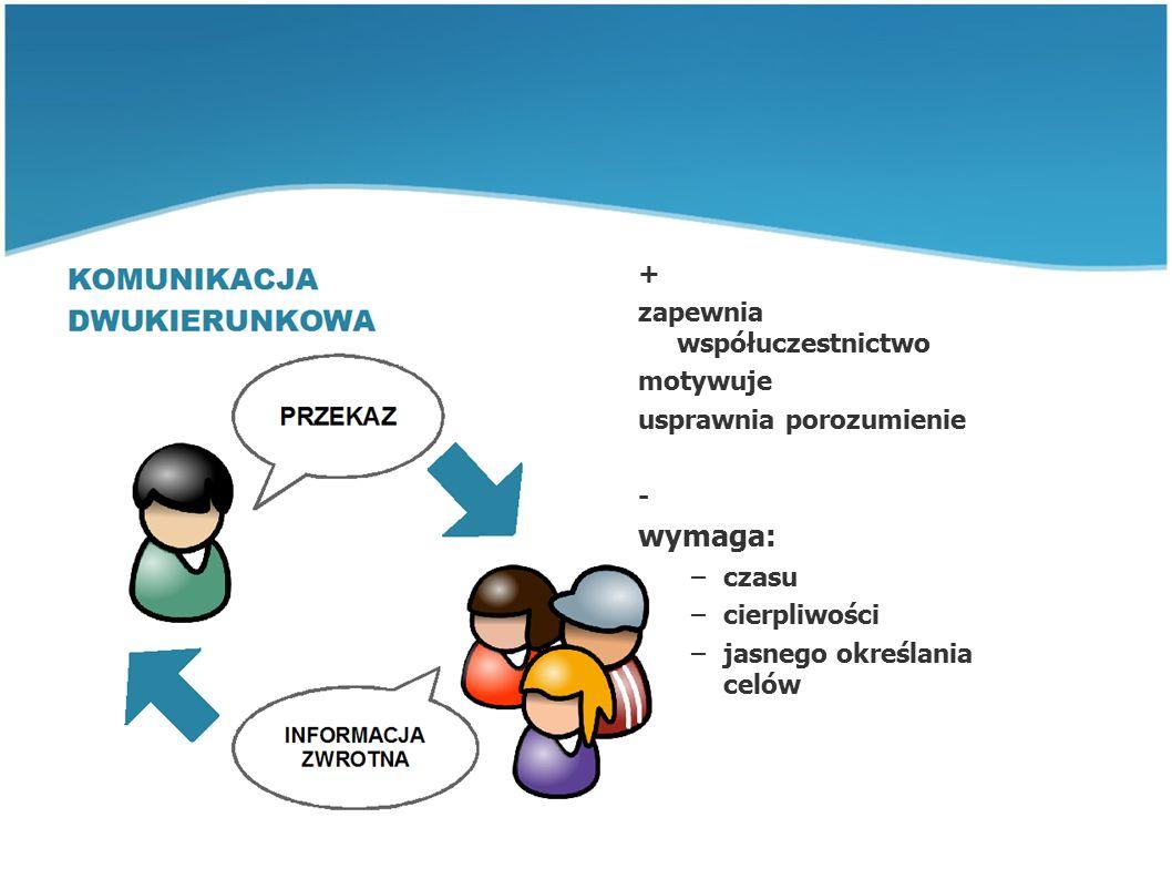 Struktury komunikacyjne B A C D E A B C D E A B CD E ABCD Koło Gwiazda Rak Łańcuch