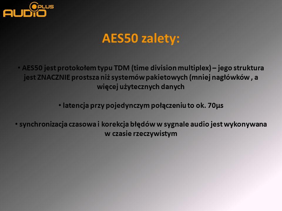 AES50 zalety: AES50 jest protokołem typu TDM (time division multiplex) – jego struktura jest ZNACZNIE prostsza niż systemów pakietowych (mniej nagłówków, a więcej użytecznych danych latencja przy pojedynczym połączeniu to ok.