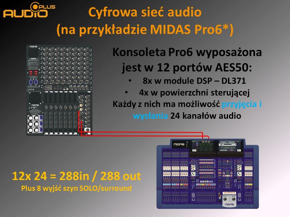 Cyfrowa sieć audio (na przykładzie MIDAS Pro6*) Konsoleta Pro6 wyposażona jest w 12 portów AES50: 8x w module DSP – DL371 4x w powierzchni sterującej Każdy z nich ma możliwość przyjęcia i wysłania 24 kanałów audio 12x 24 = 288in / 288 out Plus 8 wyjść szyn SOLO/surround