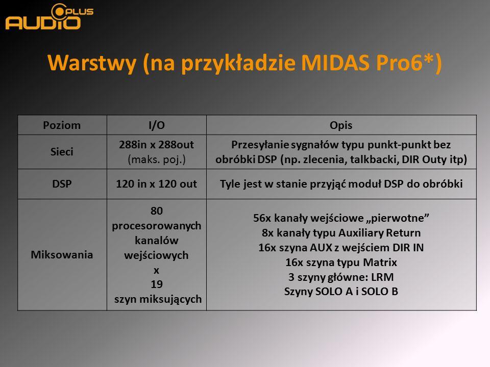 Warstwy (na przykładzie MIDAS Pro6*) PoziomI/OOpis Sieci 288in x 288out (maks.