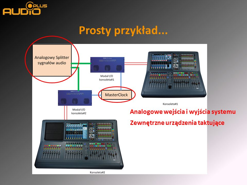 Prosty przykład... Analogowe wejścia i wyjścia systemu Zewnętrzne urządzenia taktujące