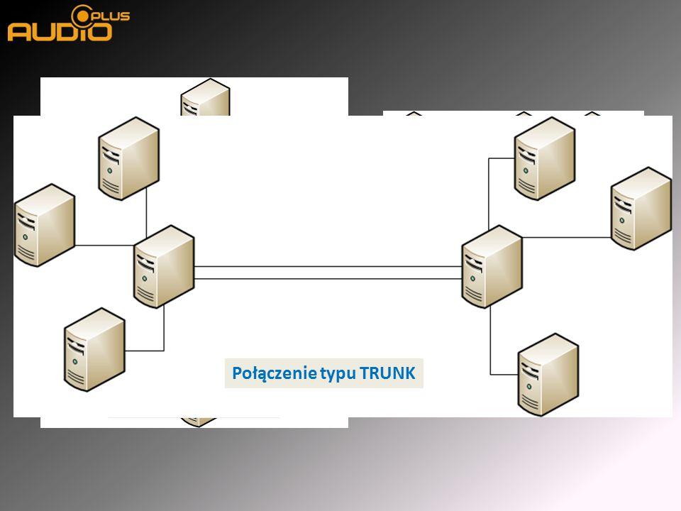 Topologia GWIAZDY Topologia PIERŚCIENIA Połączenie typu TRUNK