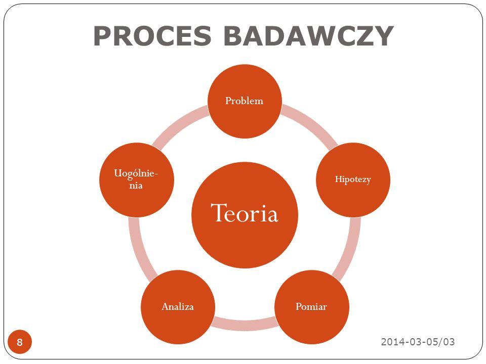 PROBLEM BADAWCZY 2014-03-05/03 9 Problem intelektualny wymagający rozwiązania w postaci badań naukowych Informacje o cechach pewnych przedmiotów i zdarzeń Informacje o charakterze i układzie relacji między przedmiotami Konceptualizacja – wyjaśnienie i definiowanie pojęć Operacjonalizacja – określanie procedur pomiaru
