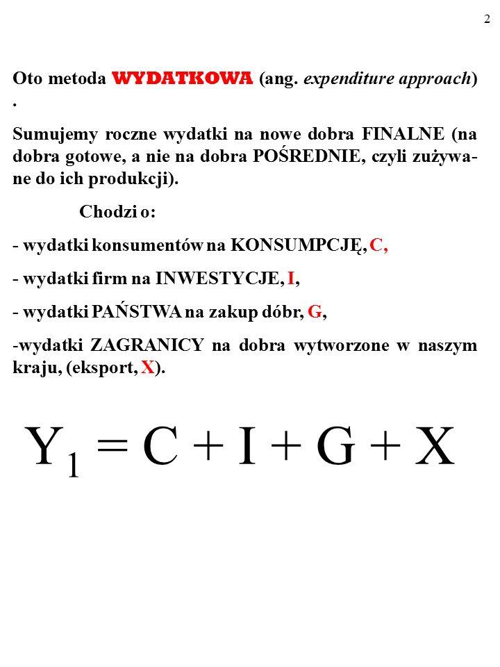 42 Funkcja konsumpcji opisuje zależność C PL od Y (i Y d ).