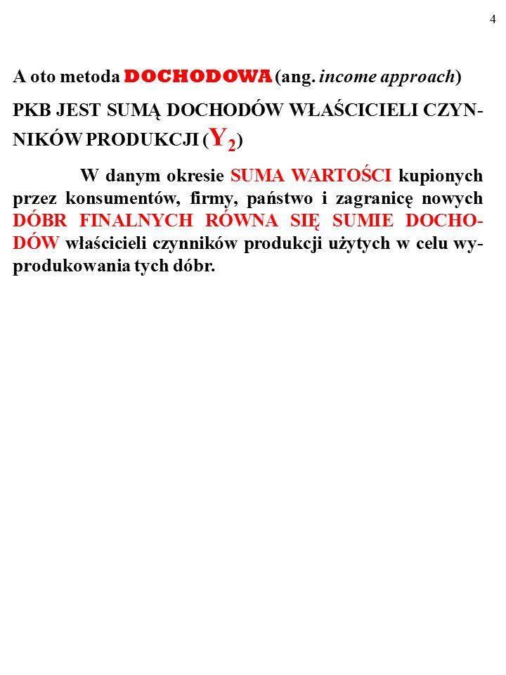 4 A oto metoda DOCHODOWA (ang.