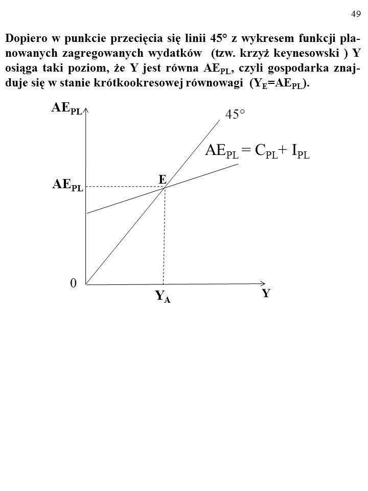 48 A AE PL Y 45° YAYA AE PL 0 Y I PL AE PL 0 AE PL = C PL + I PL C PL Na rysunku (a) linia 45° składa się z punktów, w których Y jest równa AE PL.