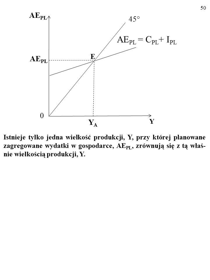 49 Dopiero w punkcie przecięcia się linii 45° z wykresem funkcji pla- nowanych zagregowanych wydatków (tzw.