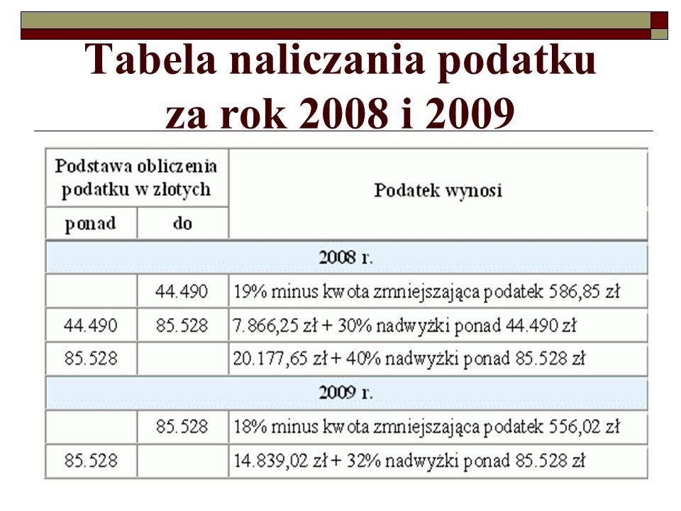 Tabela naliczania podatku za rok 2008 i 2009