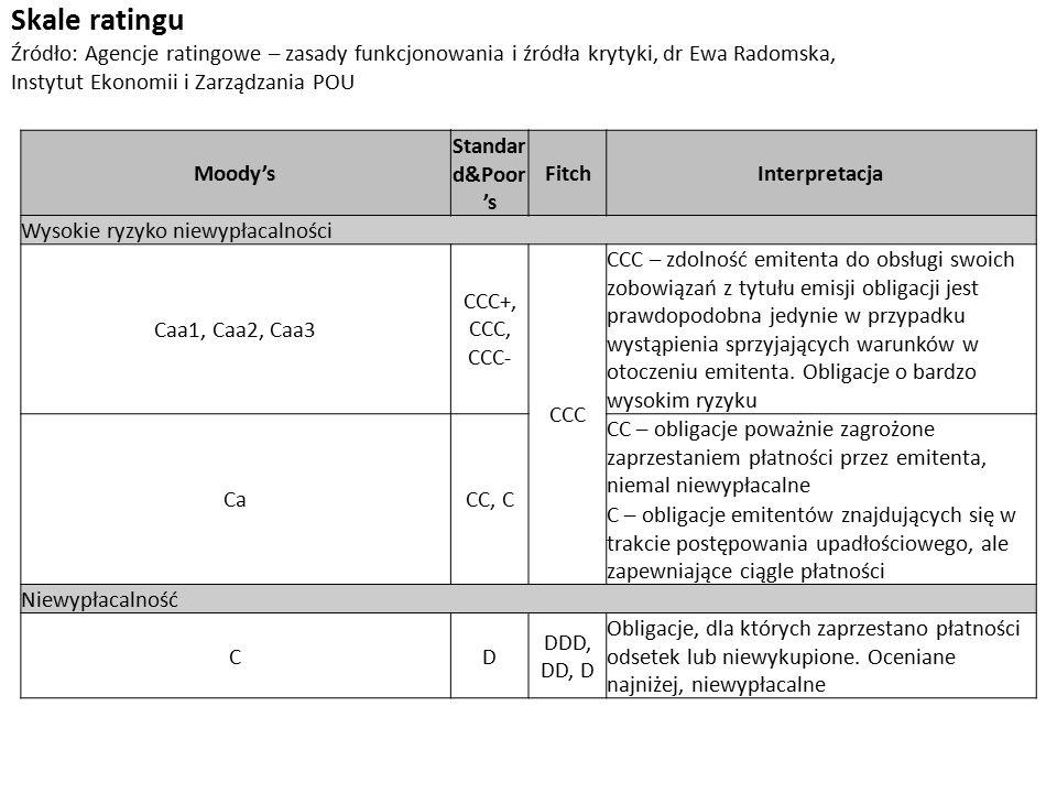 Moody's Standar d&Poor 's FitchInterpretacja Wysokie ryzyko niewypłacalności Caa1, Caa2, Caa3 CCC+, CCC, CCC- CCC CCC – zdolność emitenta do obsługi swoich zobowiązań z tytułu emisji obligacji jest prawdopodobna jedynie w przypadku wystąpienia sprzyjających warunków w otoczeniu emitenta.