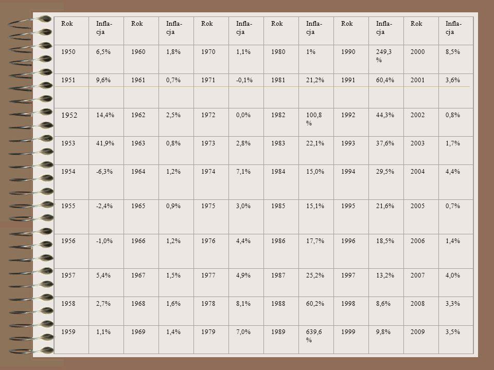 RokInfla- cja RokInfla- cja RokInfla- cja RokInfla- cja RokInfla- cja RokInfla- cja 19506,5%19601,8%19701,1%19801%1990249,3 % 20008,5% 19519,6%19610,7%1971-0,1%198121,2%199160,4%20013,6% 1952 14,4%19622,5%19720,0%1982100,8 % 199244,3%20020,8% 195341,9%19630,8%19732,8%198322,1%199337,6%20031,7% 1954-6,3%19641,2%19747,1%198415,0%199429,5%20044,4% 1955-2,4%19650,9%19753,0%198515,1%199521,6%20050,7% 1956-1,0%19661,2%19764,4%198617,7%199618,5%20061,4% 19575,4%19671,5%19774,9%198725,2%199713,2%20074,0% 19582,7%19681,6%19788,1%198860,2%19988,6%20083,3% 19591,1%19691,4%19797,0%1989639,6 % 19999,8%20093,5%