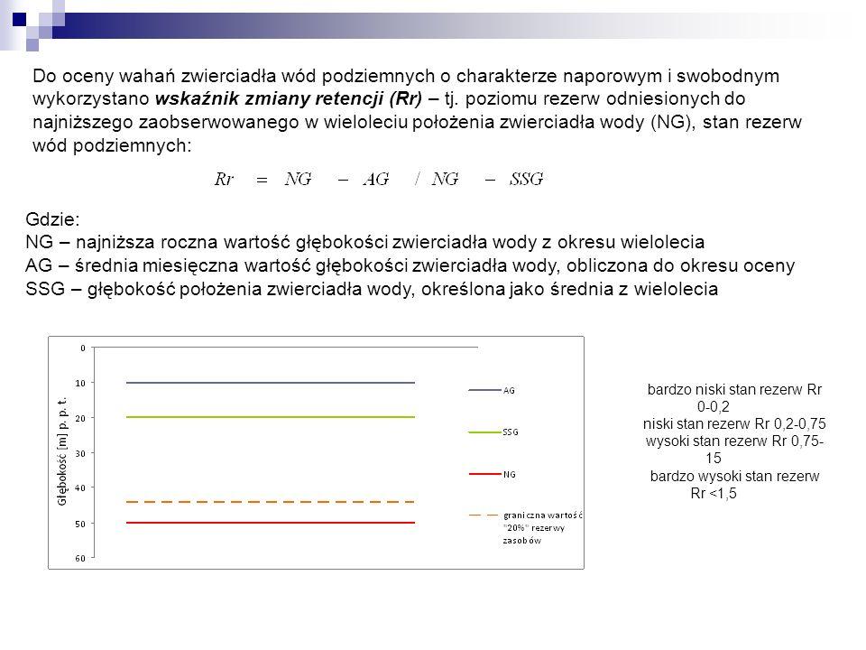 Do oceny wahań zwierciadła wód podziemnych o charakterze naporowym i swobodnym wykorzystano wskaźnik zmiany retencji (Rr) – tj.