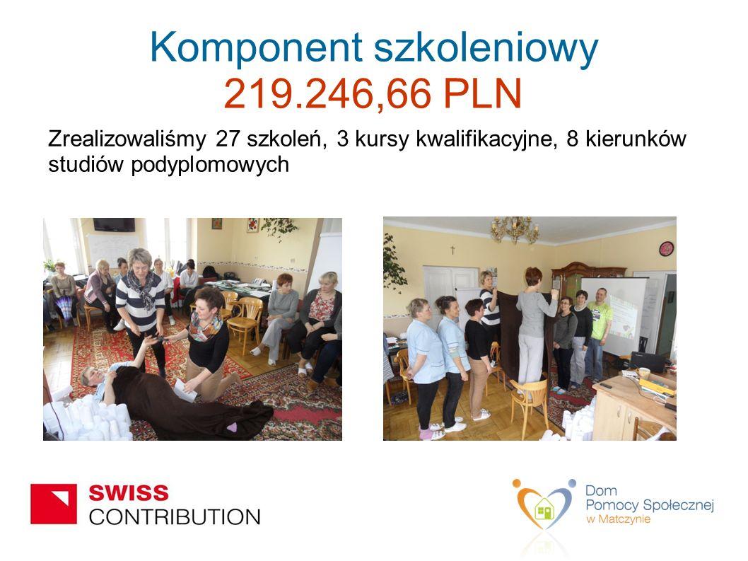 Komponent szkoleniowy 219.246,66 PLN Zrealizowaliśmy 27 szkoleń, 3 kursy kwalifikacyjne, 8 kierunków studiów podyplomowych