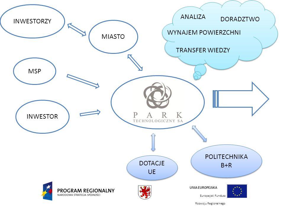 MSP POLITECHNIKA B+R POLITECHNIKA B+R MIASTO INWESTORZY INWESTOR DOTACJE UE UNIA EUROPEJSKA Europejski Fundusz Rozwoju Regionalnego ANALIZA DORADZTWO WYNAJEM POWIERZCHNI TRANSFER WIEDZY